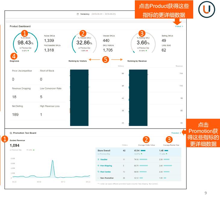 lazada生意参谋Dashboard数据面板功能介绍