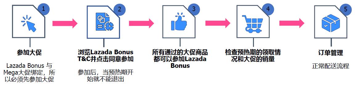 Lazada Bonus 购物津贴